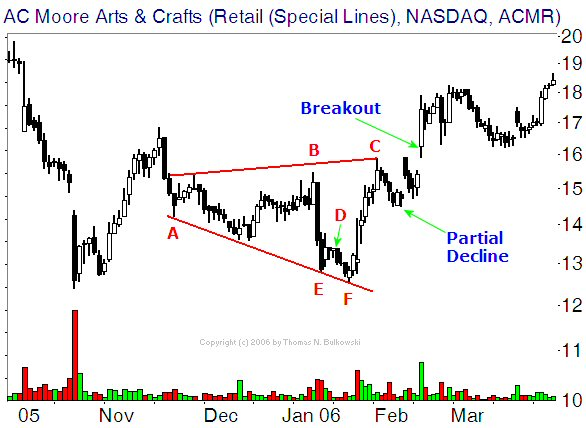 Broadening Bottom example