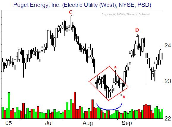 Futures Trading Chart Patterns: Technical Analysis of Commodities