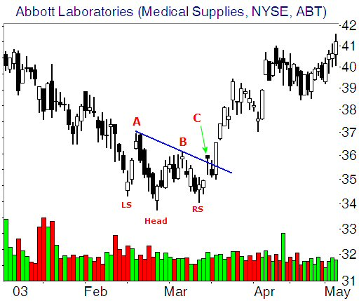 Head and Shoulders Bottom example
