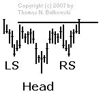 Head and Shoulders Bottom isolated