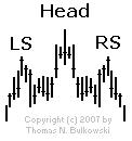 Head and Shoulders Top isolated