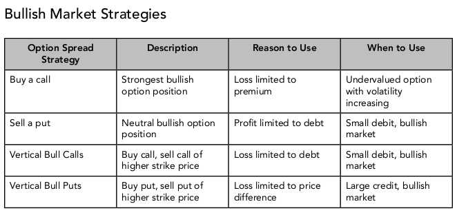 Options and futures strategies
