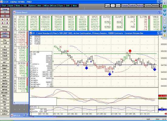 Live Day Trading Futures Webinar With Technical Indicators And Futures Trading Tips